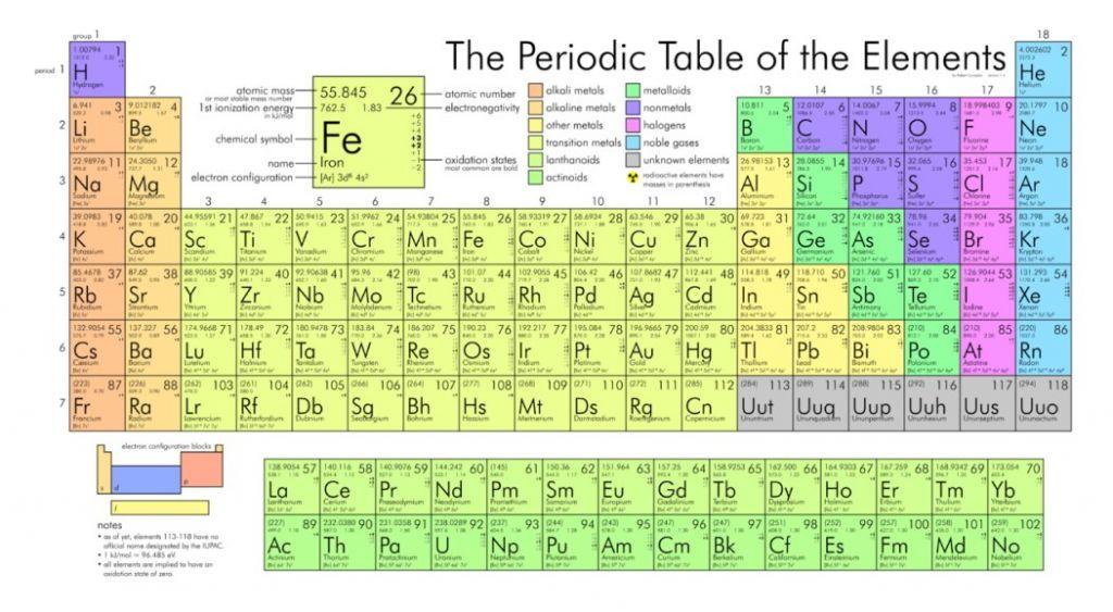 Vroku 1863, ruský chemik Dmitrij Ivanovič Mendelejev predpovedal vlastnosti pre viac ako 40 ďalších prvkov vperiodickej tabuľke, ktoré sa tam dnes nachádzajú. Vonej dobe tam bolo asi iba 60 známych prvkov.