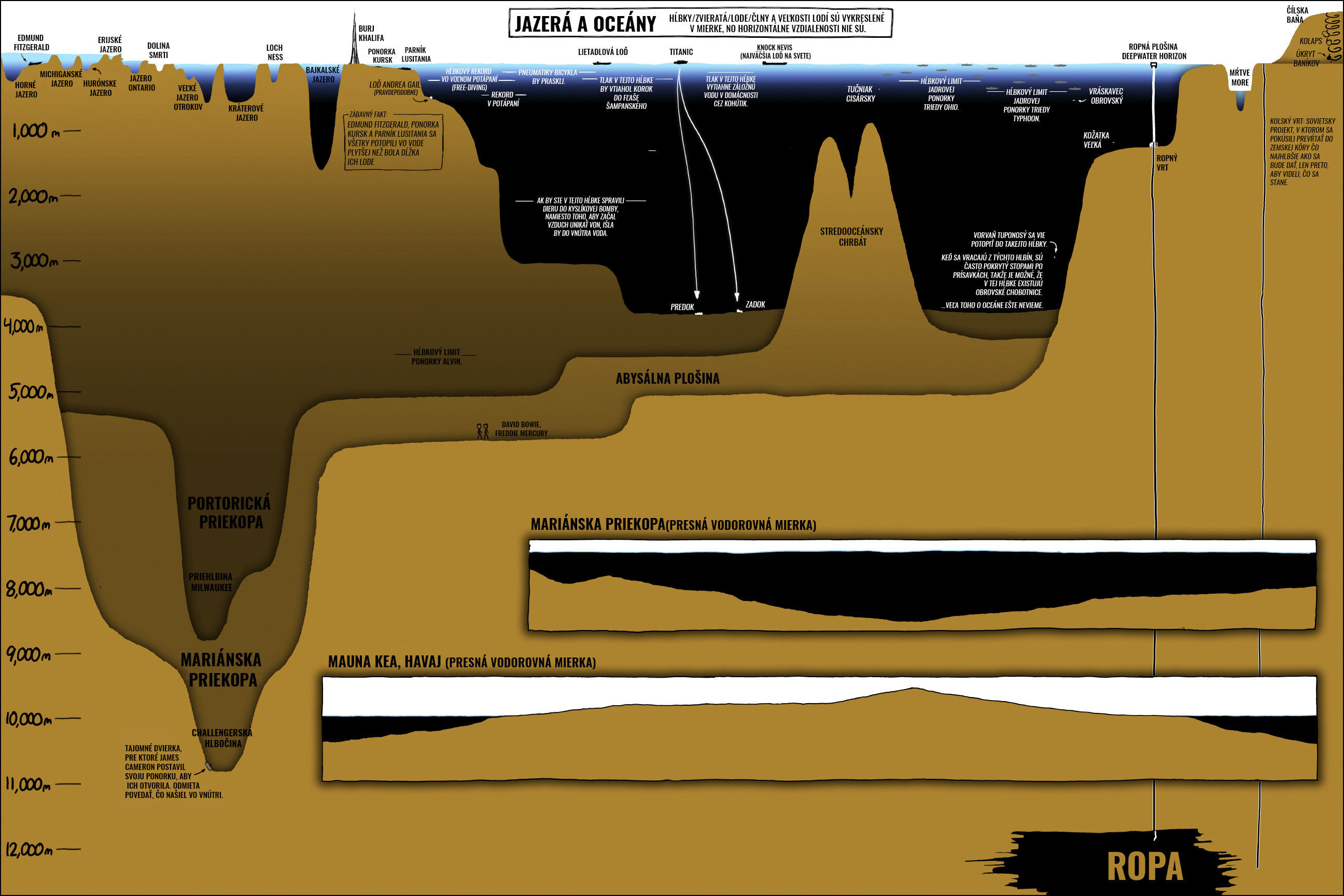 oceany infografika 1